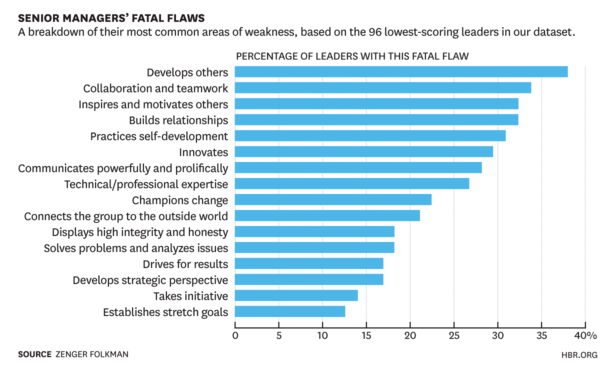 Senior Manager Fatal Flaws
