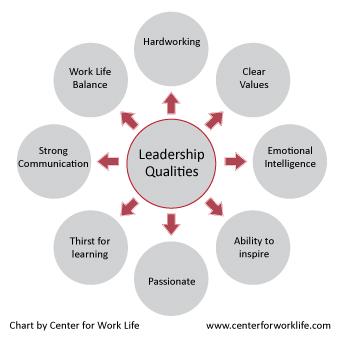 leadership-qualities